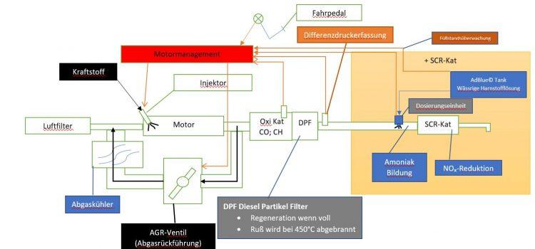"""Katalysator – Abgasnachbehandlung """"Diesel"""""""